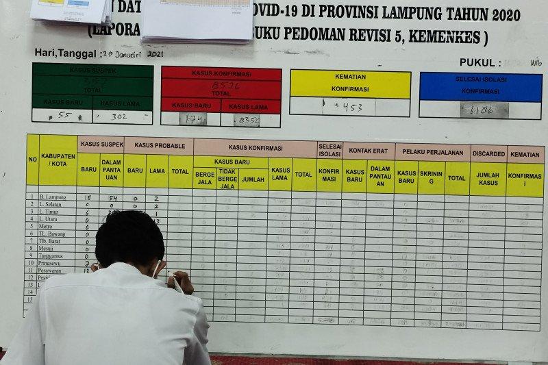 Kasus COVID-19 Lampung capai 9.192 dengan penambahan 108 orang