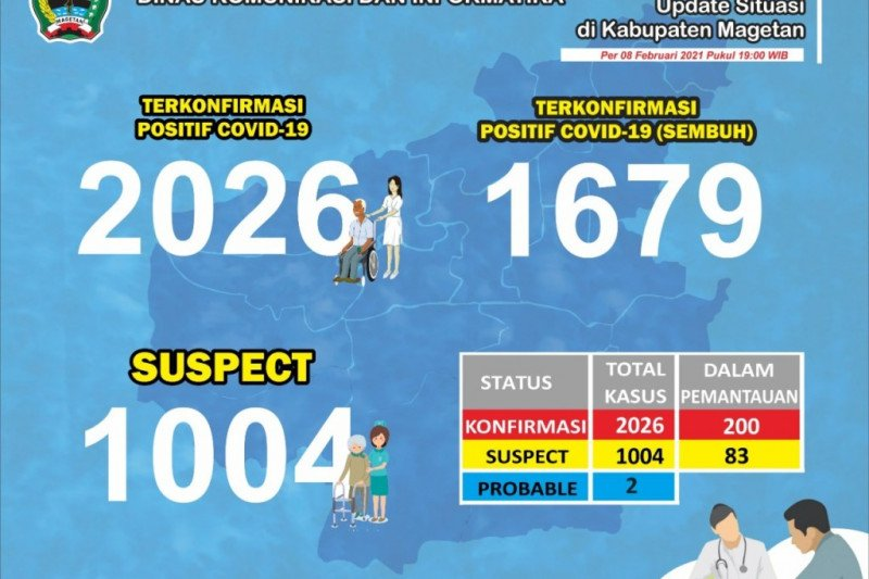 Positif COVID-19 di Magetan-Jatim tembus 2.000 kasus