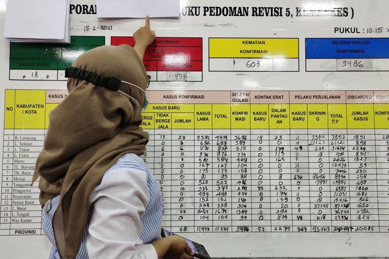 Kasus COVID-19 Lampung bertambah 75 orang