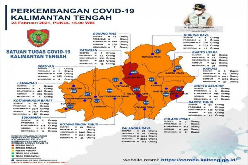 Tiga daerah di Kalteng zona merah COVID-19, sebut satgas