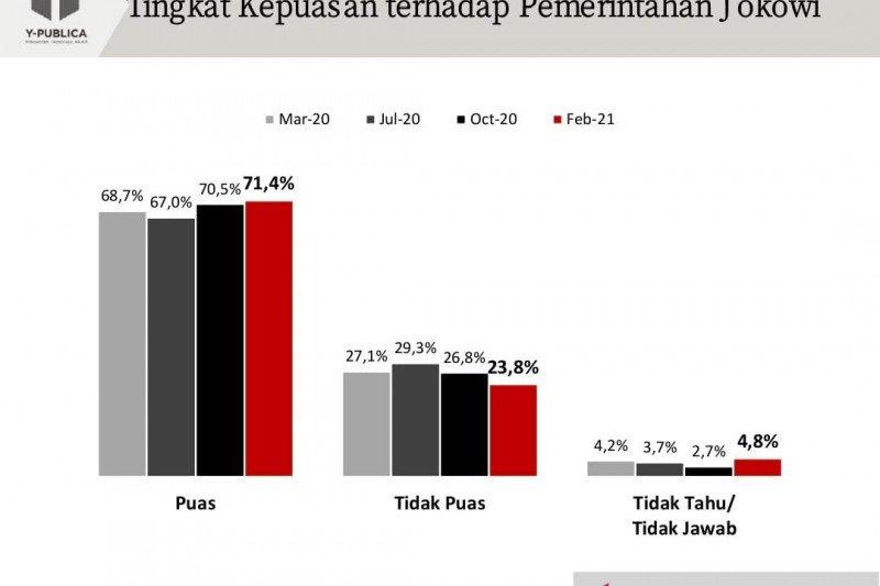 Kemarin, konsolidasi anggaran Papua hingga hasil survei kinerja Jokowi