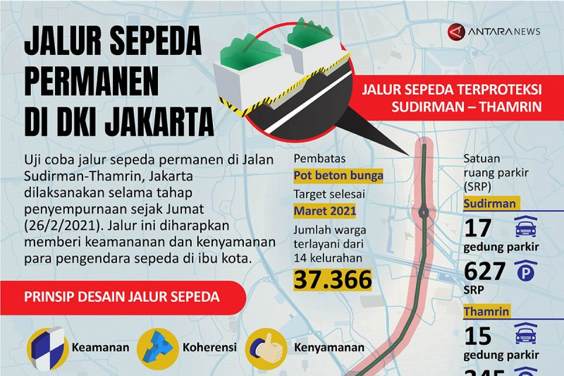 Jalur sepeda permanen di DKI Jakarta