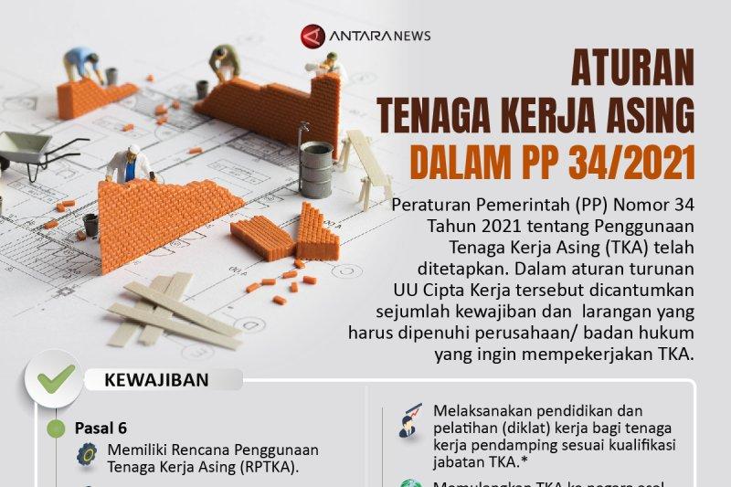 Aturan tenaga kerja asing dalam PP 34/2021