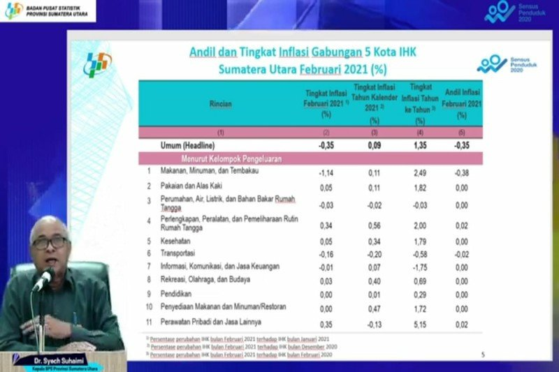 BPS: Penduduk miskin di Sumut bertambah 96.220 jiwa