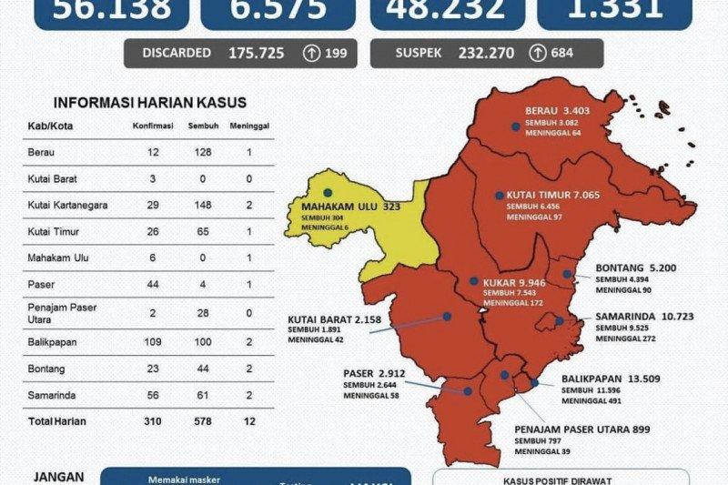 Kasus sembuh dari COVID-19 di Kaltim bertambah 578 orang