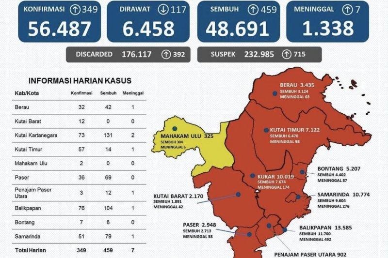 Kasus sembuh dari COVID-19 di Kaltim bertambah 459 orang