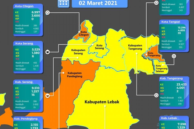 PPKM mikro di Banten dinilai efektif turunkan kasus COVID-19