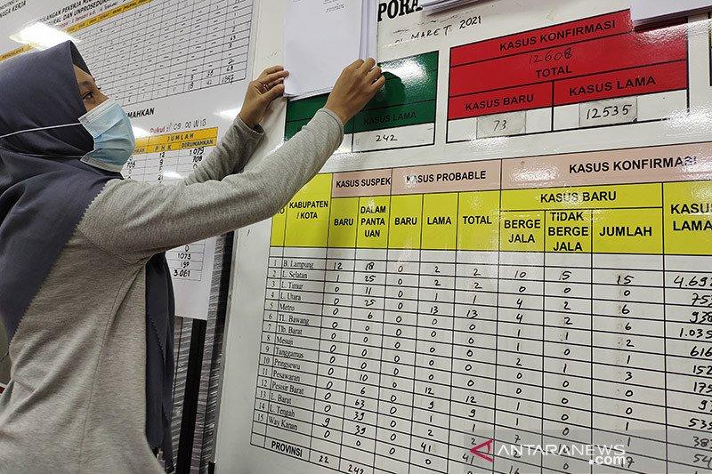 Kasus positif COVID-19 di Lampung bertambah 59 orang