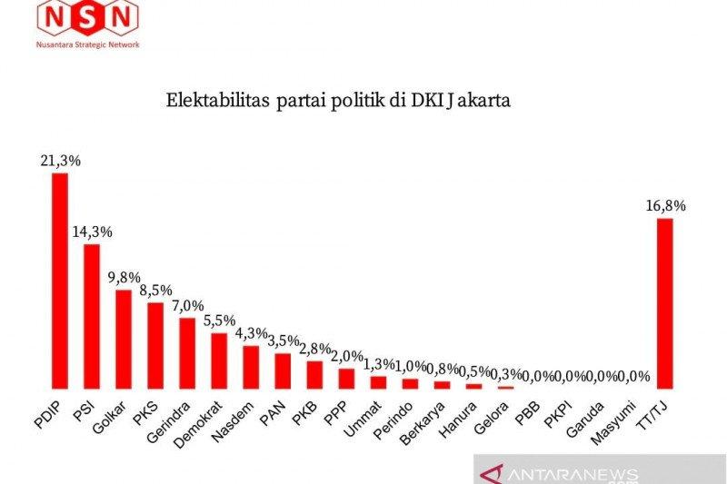 Survei NSN sebut PDIP dan PSI berjaya di DKI