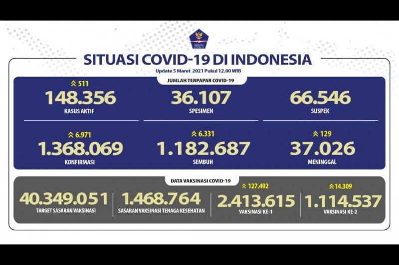 Kasus terkonfirmasi COVID-19 bertambah 6.971 dan sembuh 6.331