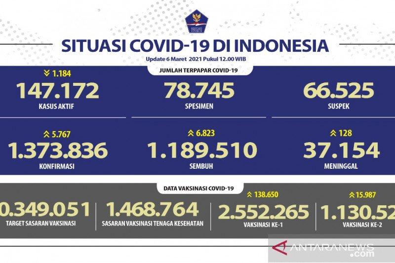 1.130.524 warga Indonesia telah peroleh dosis lengkap vaksin