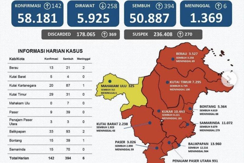 Kasus sembuh dari COVID-19 di Kaltim bertambah 394 orang
