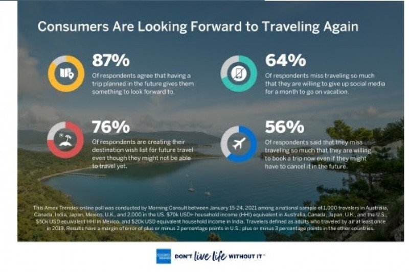 American Express luncurkan Global Travel Trends Report 2021