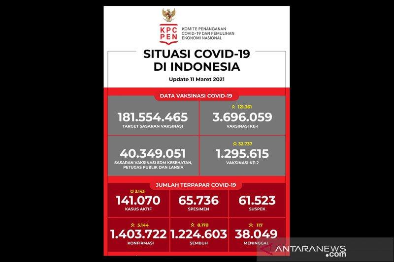 3.696.059 orang telah menjalani vaksinasi dosis pertama