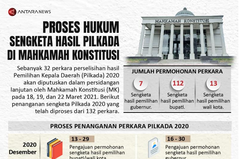 Proses hukum sengketa hasil pilkada di MK