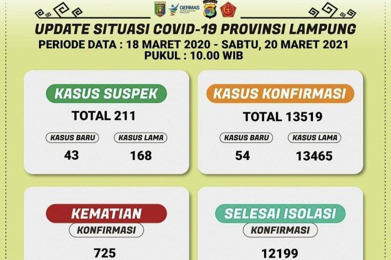 Kasus positif COVID-19 di Lampung bertambah 54 orang