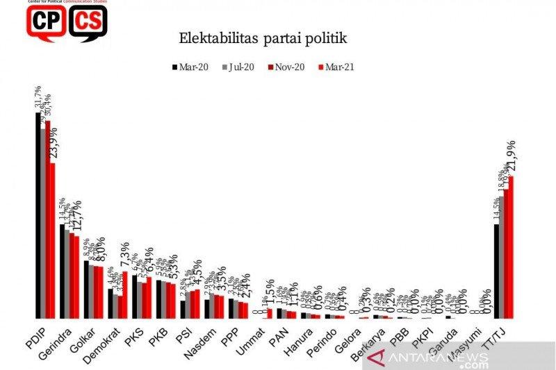 Survei CPCS: Elektabilitas Demokrat naik, PDIP turun