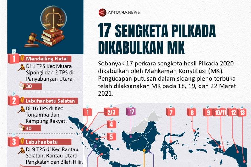 Sebanyak 17 sengketa pilkada dikabulkan MK