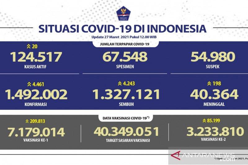 Kasus terkonfirmasi COVID-19 bertambah 4.461 dan sembuh 4.243 orang