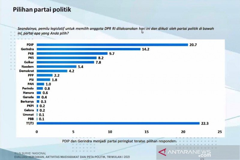 Charta Politika: PDIP diprediksi paling banyak dipilih saat pileg