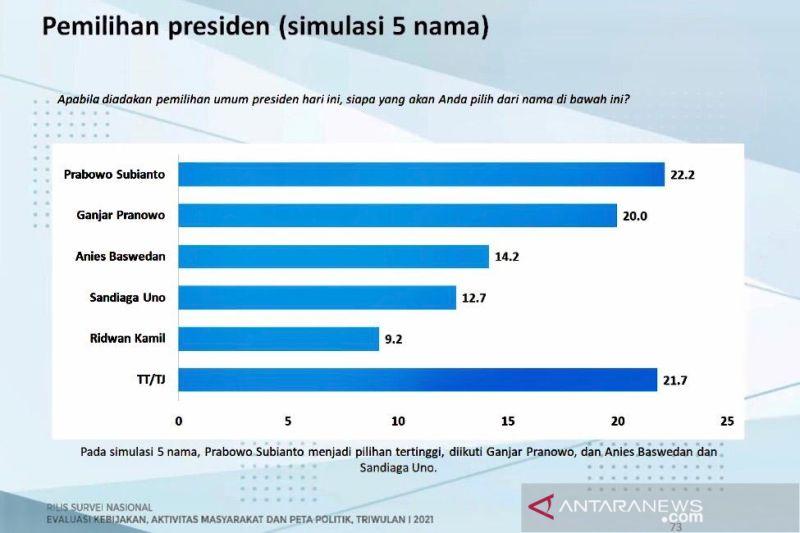 Prabowo diunggulkan jadi calon presiden versi survei Charta Politika