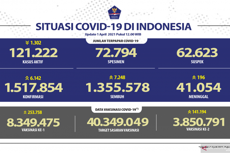 Kasus terkonfirmasi COVID-19 bertambah 6.142, sembuh 7.248 orang