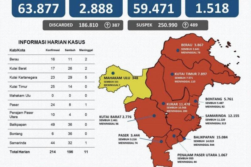 Tambah lagi 214 orang, positif COVID-19 di Kaltim naik 63.877 kasus