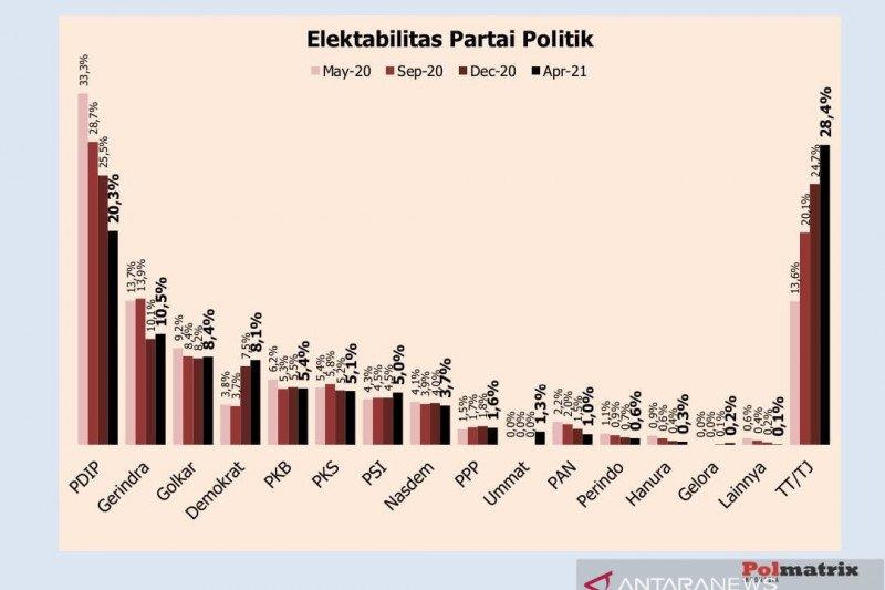 Survei Polmatrix: PDIP-Gerindra pimpin elektabilitas parpol
