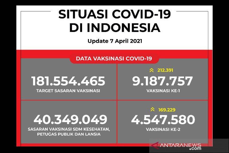 9,1 juta orang sudah mendapat suntikan vaksin COVID-19