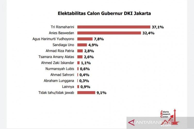 Survei: Elektabilitas Risma ungguli Anies Baswedan