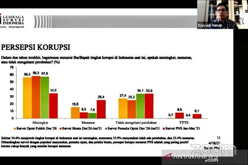 Survei LSI sebut mayoritas PNS anggap korupsi di Indonesia memburuk