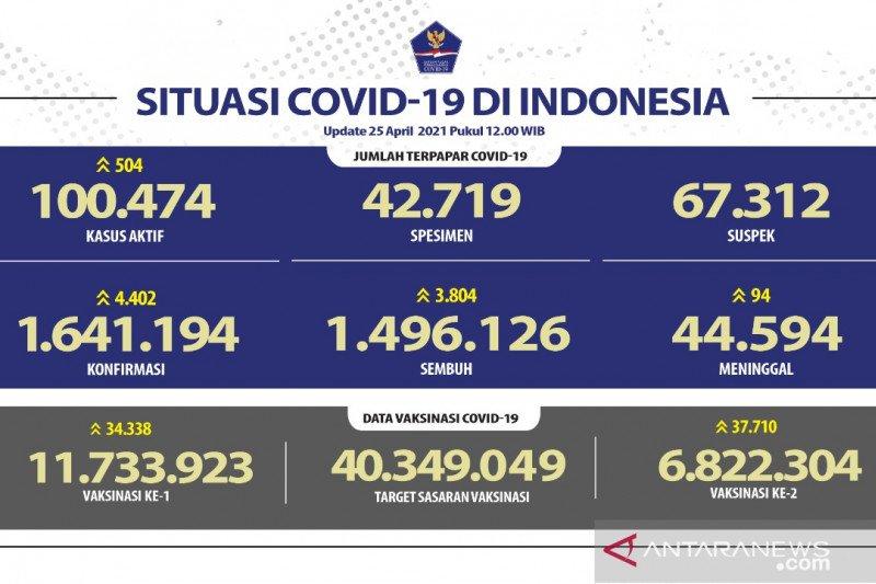 14.815.666 jiwa penduduk RI telah menjalani vaksinasi dosis pertama
