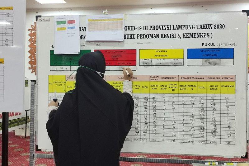 Kasus harian terkonfirmasi COVID-19 Lampung bertambah 115 orang