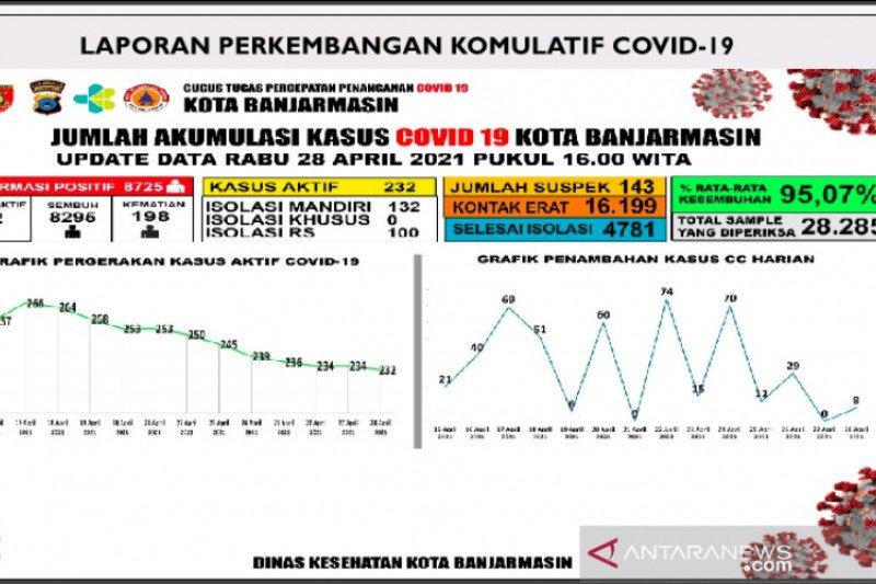 Kesembuhan COVID-19 di Banjarmasin 95,07 persen hingga akhir April