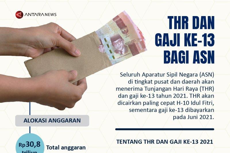 THR dan gaji ke-13 bagi ASN
