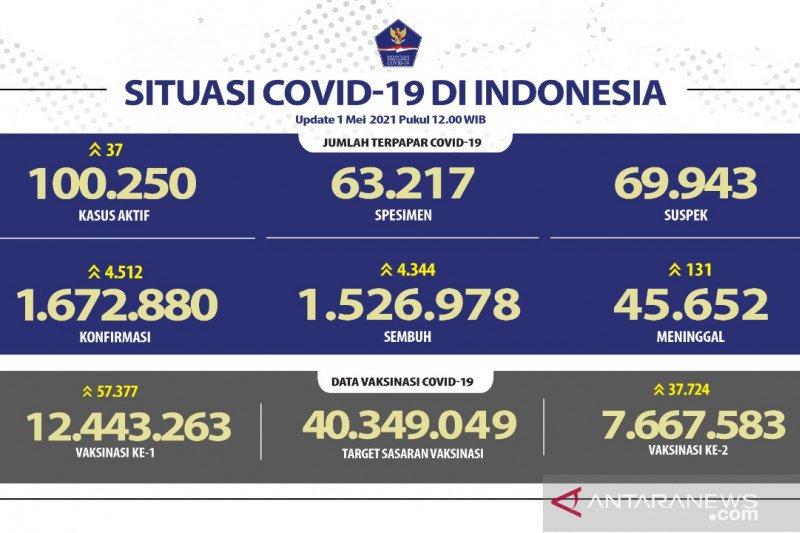 Kasus terkonfirmasi COVID-19 bertambah 4.513 sembuh 4.344 orang