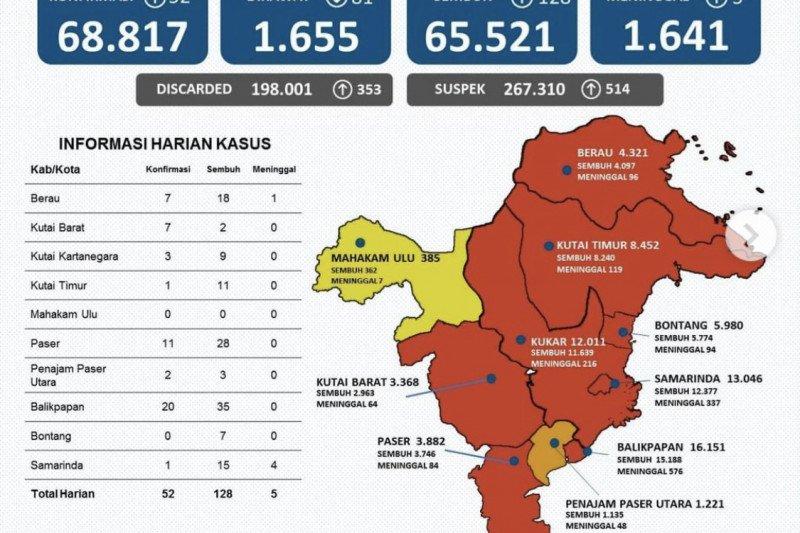 Satgas: Kasus sembuh dari COVID-19 di Kaltim bertambah 128 orang