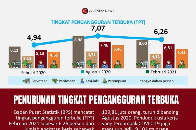 Penurunan tingkat pengangguran terbuka