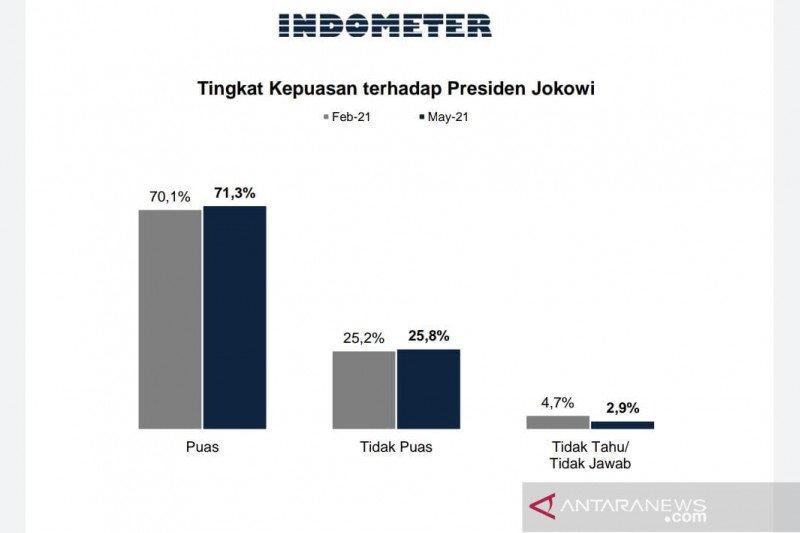 Survei Indometer: Tingkat kepuasan terhadap Jokowi terus naik