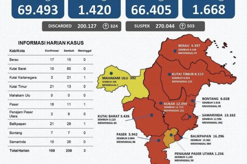 Satgas: Kasus sembuh dari COVID-19 di Kaltim bertambah 208 orang