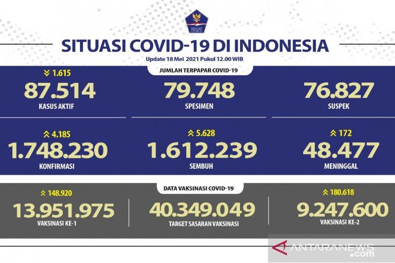 9.247.600 warga Indonesia telah dapatkan dosis vaksin COVID-19 lengkap