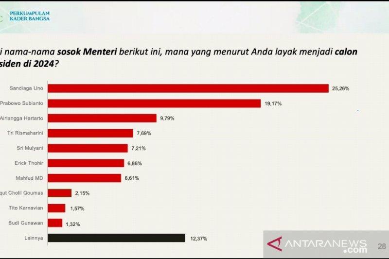 Hasil survei tempatkan 4 Menteri dengan elektabilitas tertinggi
