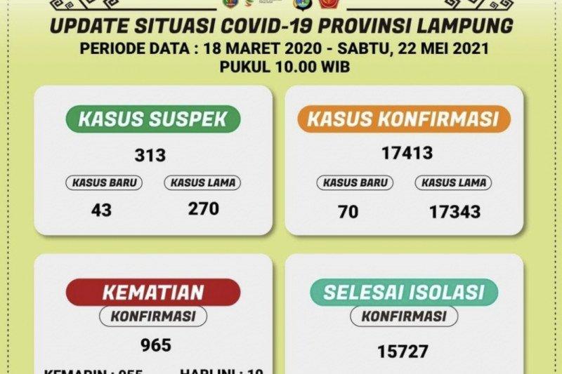 Kasus terkonfirmasi positif COVID-19 Lampung bertambah 70 orang