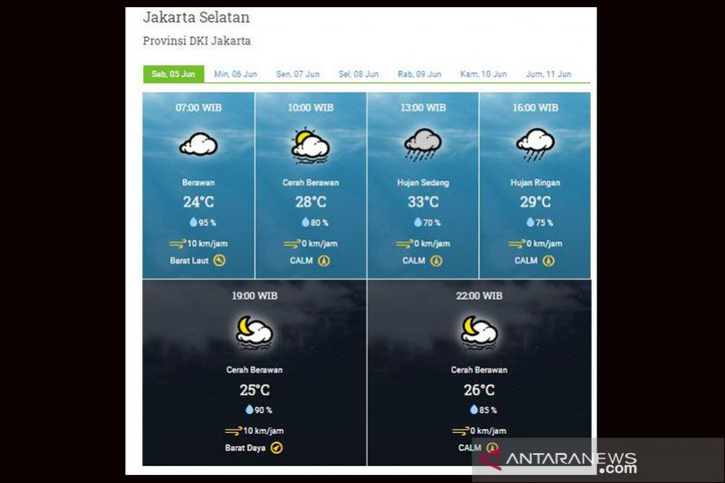 Sebagian Jakarta diprakirakan hujan sedang-ringan pada Sabtu siang