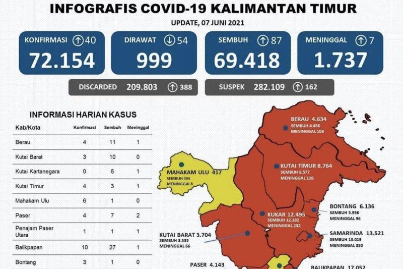 Satgas sebut pasien COVID-19 di Kaltim jalani perawatan 999 orang