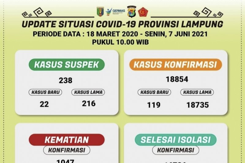 Kasus konfirmasi positif COVID-19 Lampung bertambah 119 orang