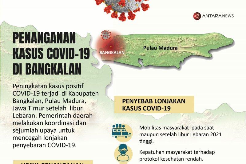 Penanganan kasus COVID-19 di Bangkalan