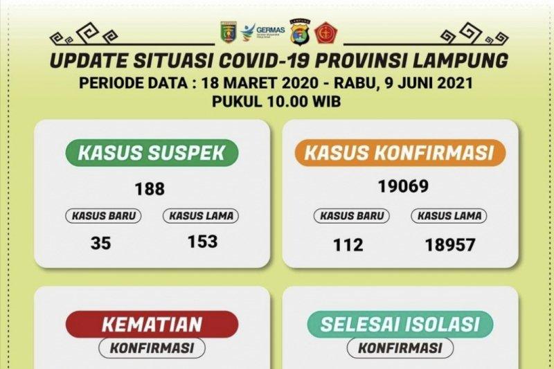 Kematian akibat COVID-19 Lampung jadi 1.065 kasus usai bertambah 10