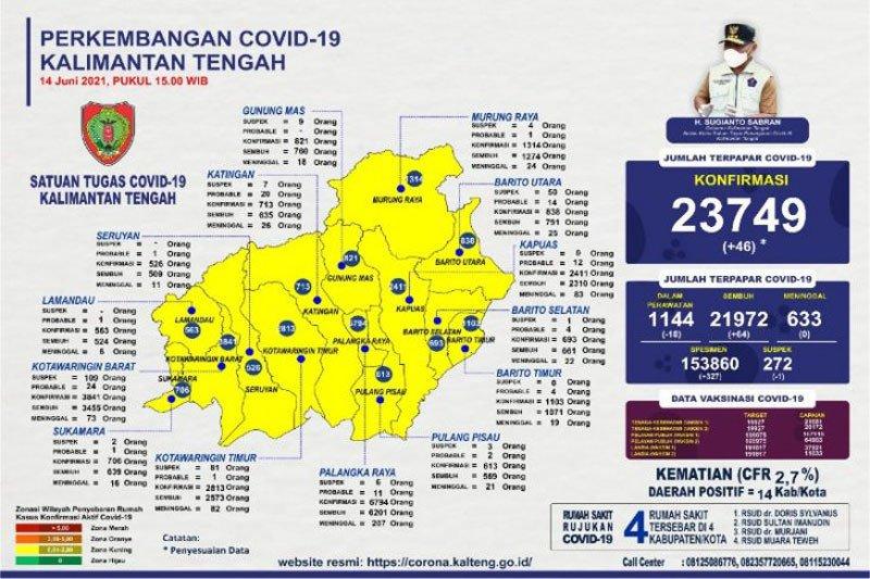 Ada tambahan 46, positif COVID-19 Kalteng capai 23.749 kasus