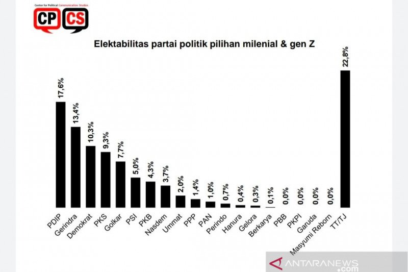 Survei CPCS: Demokrat-PKS-PSI favorit pemilih milenial